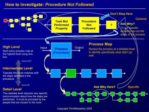 investigate procedure not followed